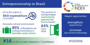 Brazil infographic-01
